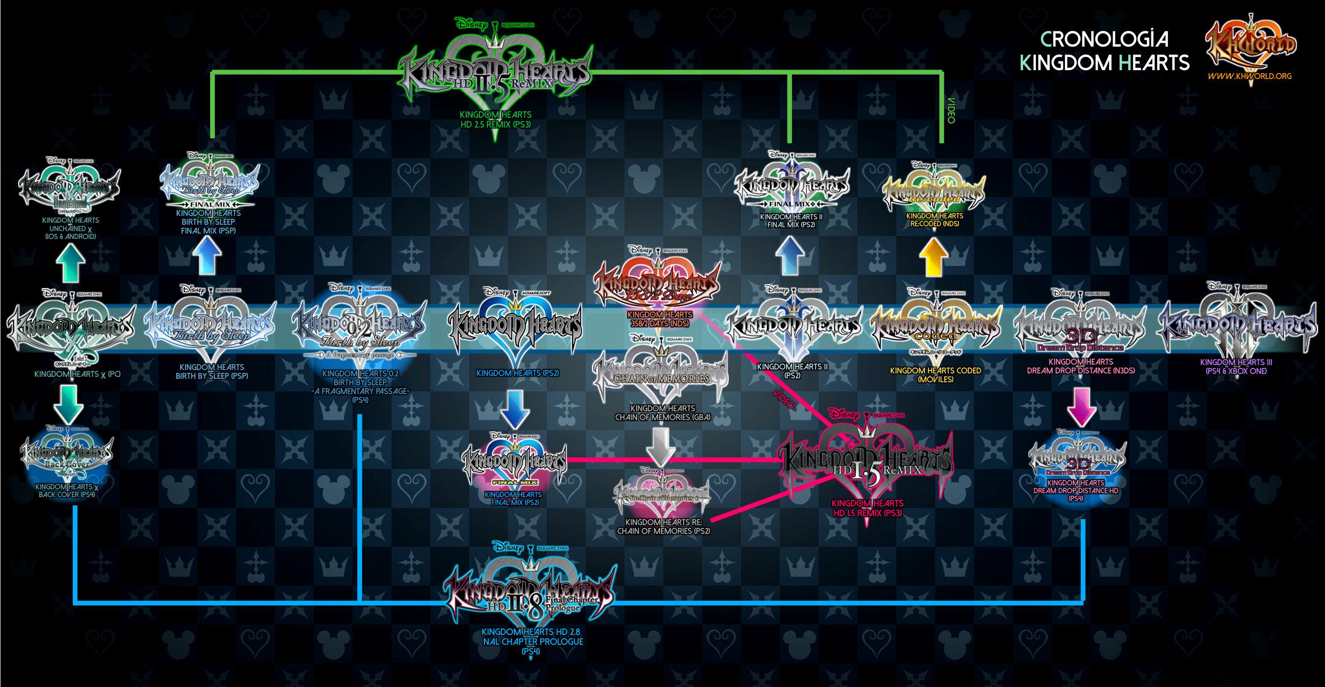 Qual-a-ordem-cronologica-de-Kingdom-Hearts